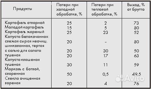 процент отходов овощей по сезонам таблица