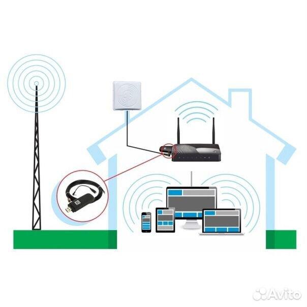 Интернет в частный дом или на дачу